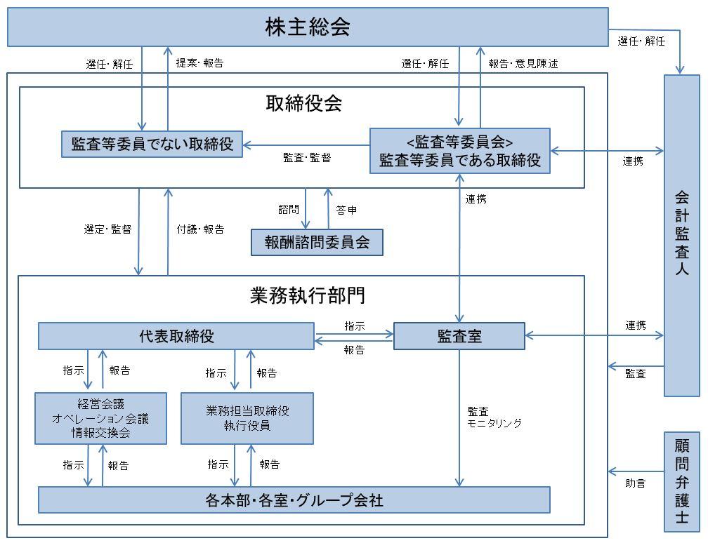 内部統制システムの概要を含むコーポレートガバナンス体制についての模式図