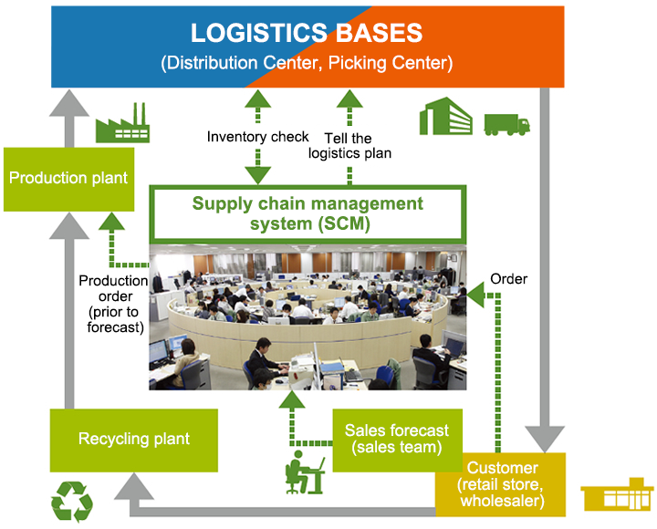 Actions in Logistics